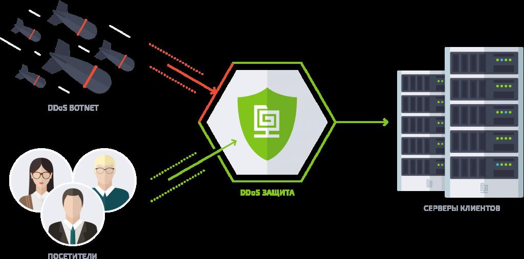 защита сервера от ddos атак