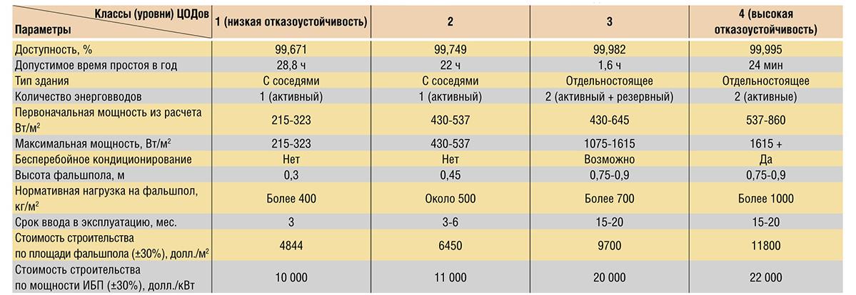 уровни надежности дата-центров